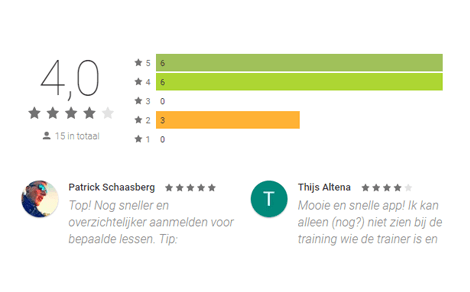 1000+ reviews - 4.6 gemiddeld - €5,49 per download