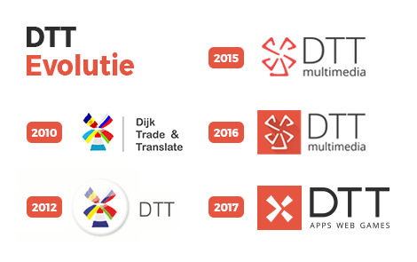 DTT: History and future - DTT blog